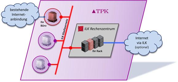 TPK-Colocation
